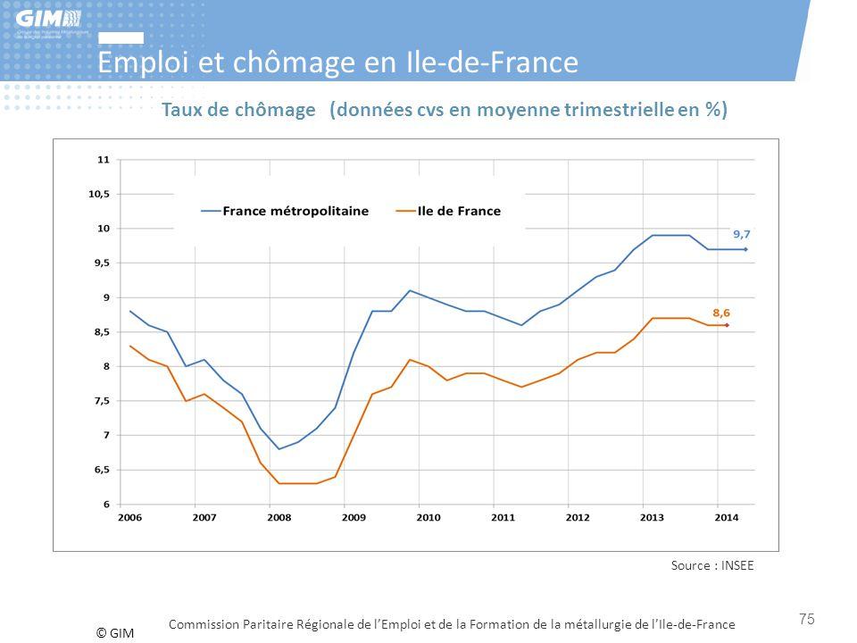 © GIM Emploi et chômage en Ile-de-France Commission Paritaire Régionale de l'Emploi et de la Formation de la métallurgie de l'Ile-de-France Source : I
