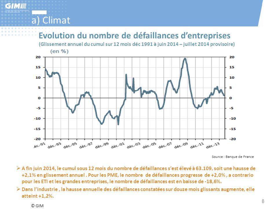 © GIM 8 a) Climat Source : Banque de France  A fin juin 2014, le cumul sous 12 mois du nombre de défaillances s'est élevé à 63.109, soit une hausse d