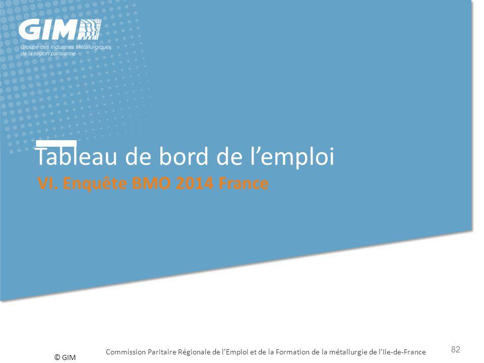 © GIM Tableau de bord de l'emploi VI. Enquête BMO 2014 France Commission Paritaire Régionale de l'Emploi et de la Formation de la métallurgie de l'Ile