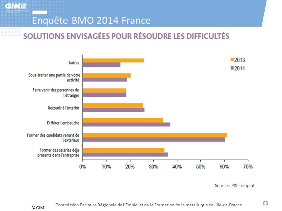 © GIM Enquête BMO 2014 France Commission Paritaire Régionale de l'Emploi et de la Formation de la métallurgie de l'Ile-de-France 88 Source : Pôle empl