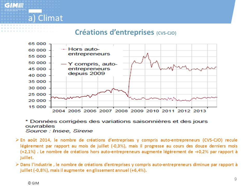 © GIM 9 a) Climat  En août 2014, le nombre de créations d'entreprises y compris auto-entrepreneurs (CVS-CJO) recule légèrement par rapport au mois de