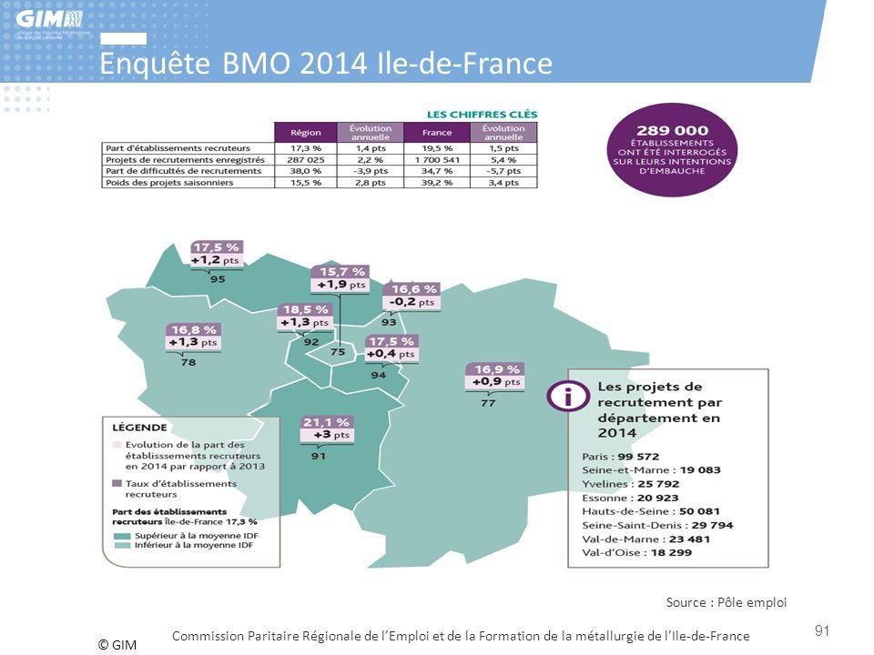 © GIM Enquête BMO 2014 Ile-de-France Commission Paritaire Régionale de l'Emploi et de la Formation de la métallurgie de l'Ile-de-France 91 Source : Pô