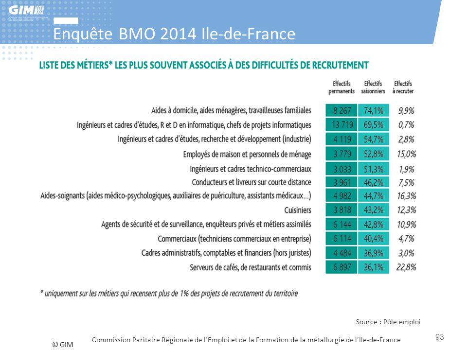 © GIM Enquête BMO 2014 Ile-de-France Commission Paritaire Régionale de l'Emploi et de la Formation de la métallurgie de l'Ile-de-France 93 Source : Pô