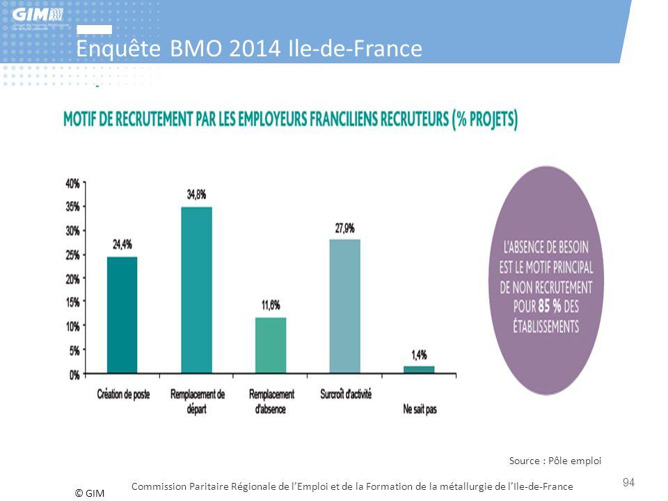 © GIM Enquête BMO 2014 Ile-de-France Commission Paritaire Régionale de l'Emploi et de la Formation de la métallurgie de l'Ile-de-France 94 Source : Pô