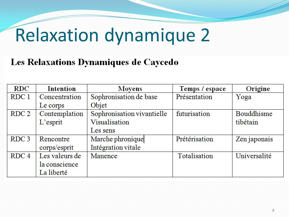 Relaxation dynamique 2 2