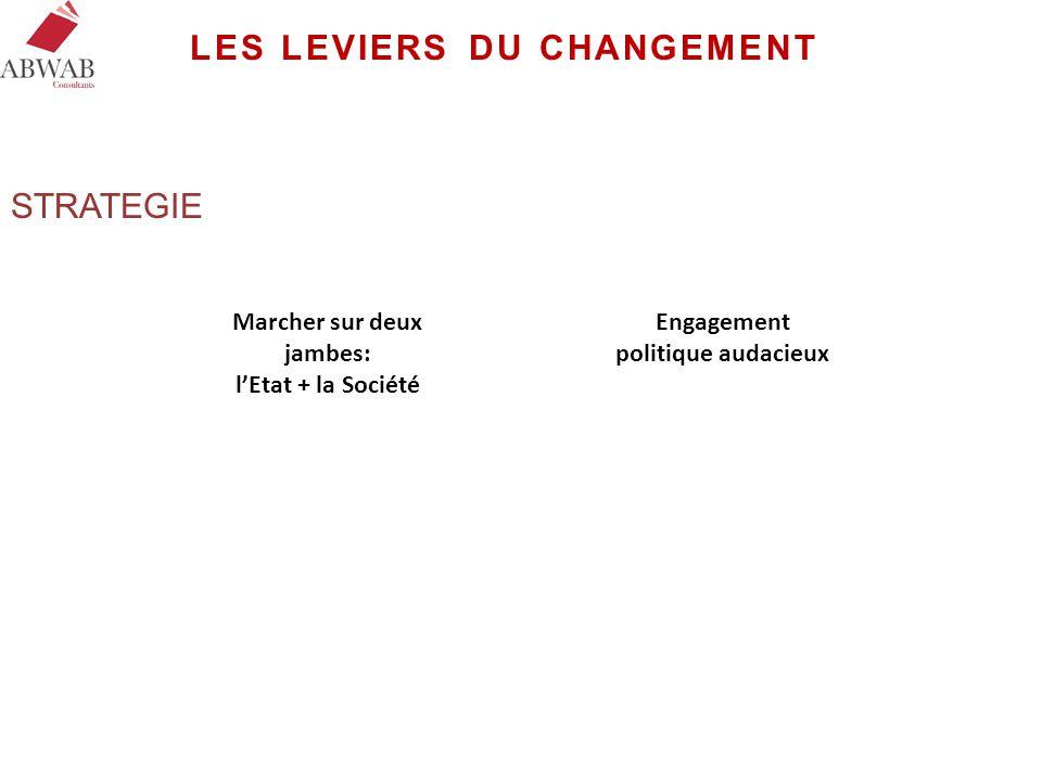 LES LEVIERS DU CHANGEMENT Marcher sur deux jambes: l'Etat + la Société Engagement politique audacieux STRATEGIE