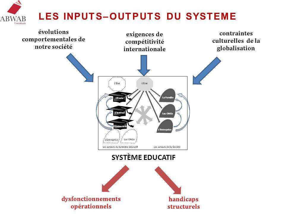 handicaps structurels dysfonctionnements opérationnels évolutions comportementales de notre société contraintes culturelles de la globalisation exigen