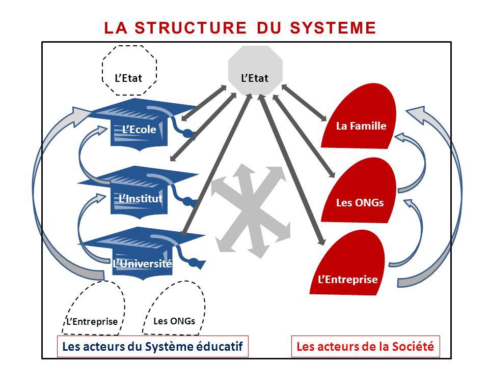 Les ONGs L'Ecole L'Institut L'Université L'Entreprise Les ONGs La Famille L'Etat Les acteurs du Système éducatifLes acteurs de la Société L'Etat L'Ent