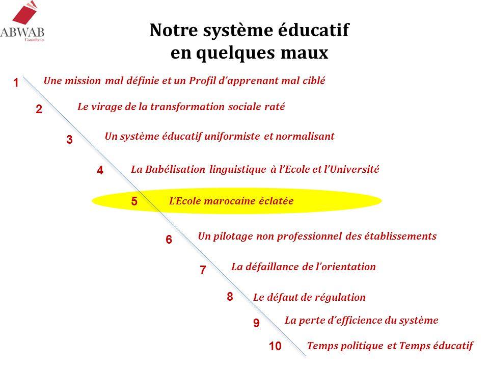 Notre système éducatif en quelques maux Une mission mal définie et un Profil d'apprenant mal ciblé Le virage de la transformation sociale raté Un syst