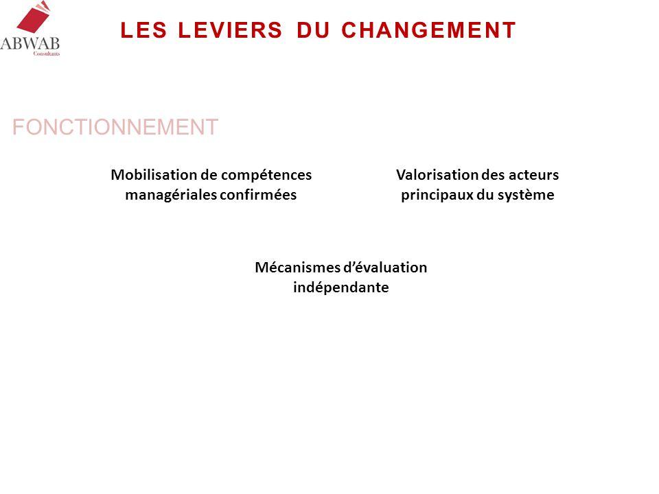 LES LEVIERS DU CHANGEMENT Mobilisation de compétences managériales confirmées Valorisation des acteurs principaux du système Mécanismes d'évaluation i