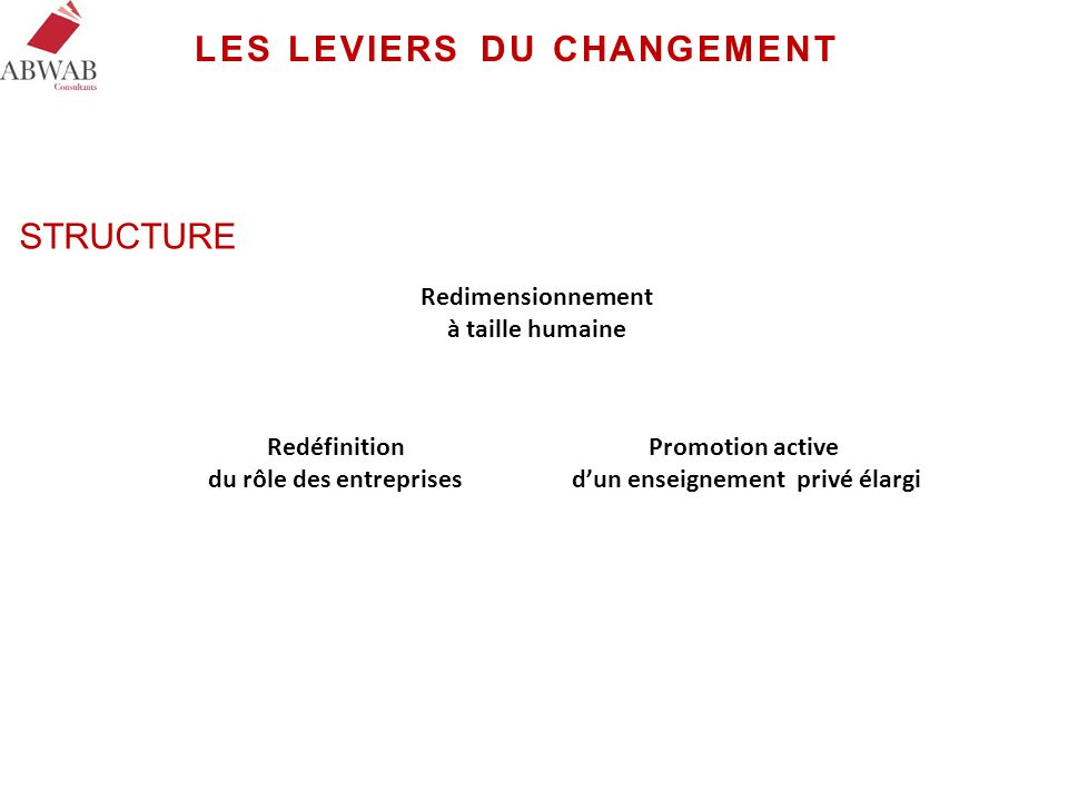 LES LEVIERS DU CHANGEMENT Redimensionnement à taille humaine Promotion active d'un enseignement privé élargi Redéfinition du rôle des entreprises STRU