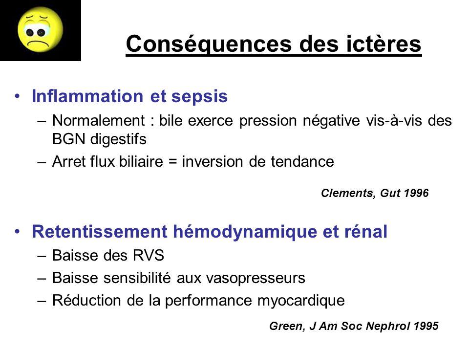 Conséquences des ictères Inflammation et sepsis –Normalement : bile exerce pression négative vis-à-vis des BGN digestifs –Arret flux biliaire = invers