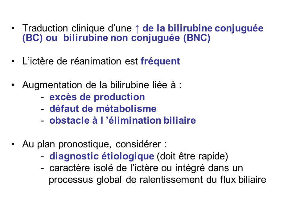 Traduction clinique d'une ↑ de la bilirubine conjuguée (BC) ou bilirubine non conjuguée (BNC) L'ictère de réanimation est fréquent Augmentation de la