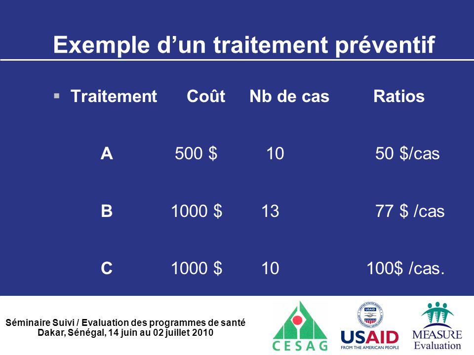 Séminaire Suivi / Evaluation des programmes de santé Dakar, Sénégal, 14 juin au 02 juillet 2010 Exemple d'un traitement préventif  Traitement Coût Nb