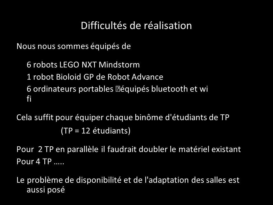 Difficultés de réalisation Nous nous sommes équipés de 6 robots LEGO NXT Mindstorm 1 robot Bioloid GP de Robot Advance 6 ordinateurs portables équipés bluetooth et wifi Cela suffit pour équiper chaque binôme d étudiants de TP – (TP = 12 étudiants) Pour 2 TP en parallèle il faudrait doubler le matériel existant Pour 4 TP …..