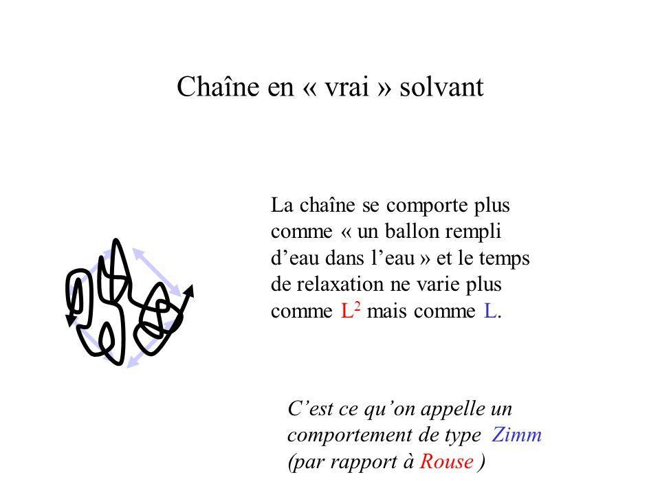 Chaîne en « vrai » solvant La chaîne se comporte plus comme « un ballon rempli d'eau dans l'eau » et le temps de relaxation ne varie plus comme L 2 mais comme L.