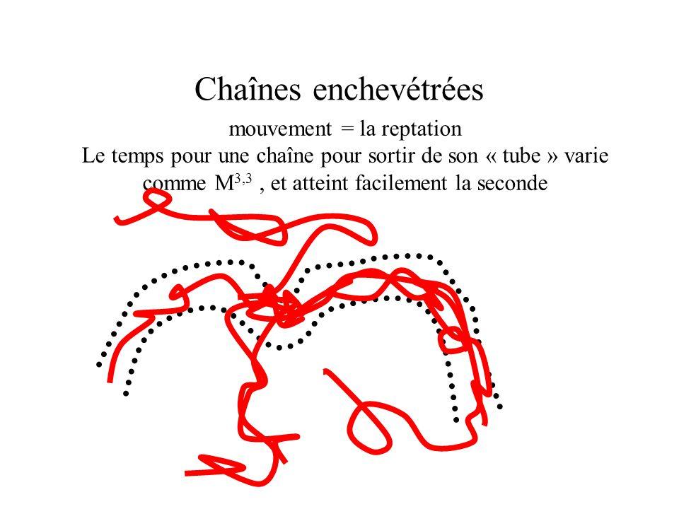 Chaînes enchevétrées mouvement = la reptation Le temps pour une chaîne pour sortir de son « tube » varie comme M 3,3, et atteint facilement la seconde