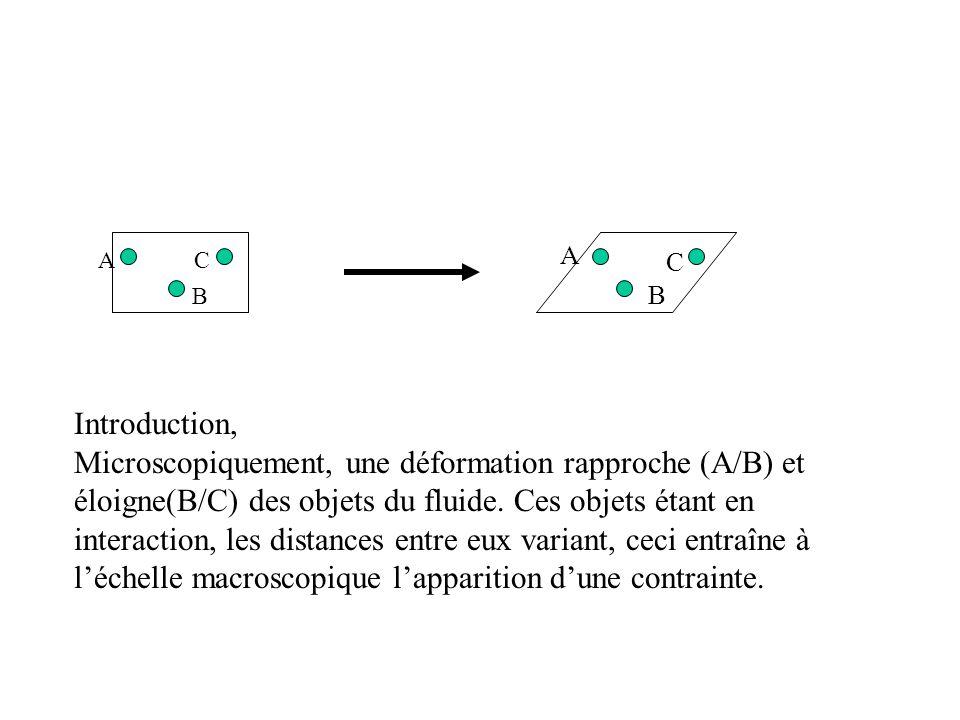 AC B A C B Introduction, Microscopiquement, une déformation rapproche (A/B) et éloigne(B/C) des objets du fluide.