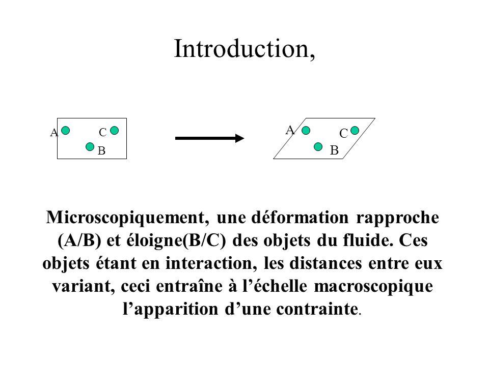 Introduction, AC B A C B Microscopiquement, une déformation rapproche (A/B) et éloigne(B/C) des objets du fluide.