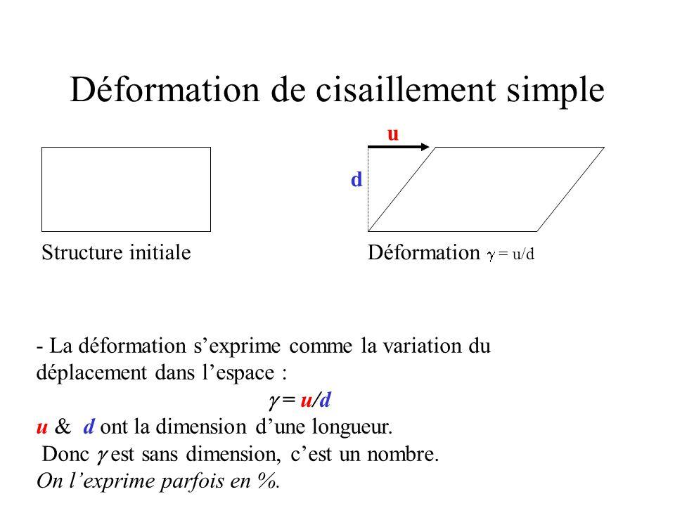 - La déformation s'exprime comme la variation du déplacement dans l'espace :  = u/d u & d ont la dimension d'une longueur.