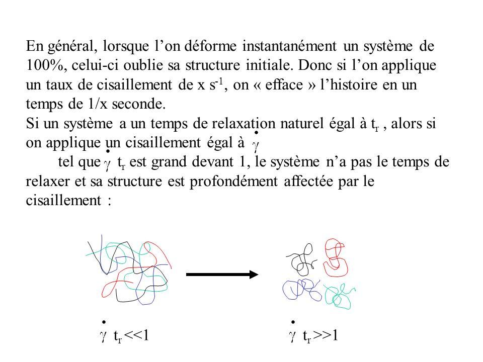 En général, lorsque l'on déforme instantanément un système de 100%, celui-ci oublie sa structure initiale.