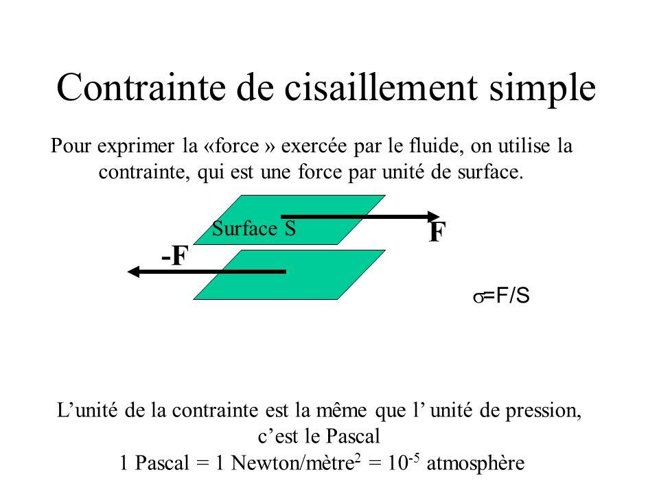 Contrainte de cisaillement simple Pour exprimer la «force » exercée par le fluide, on utilise la contrainte, qui est une force par unité de surface.