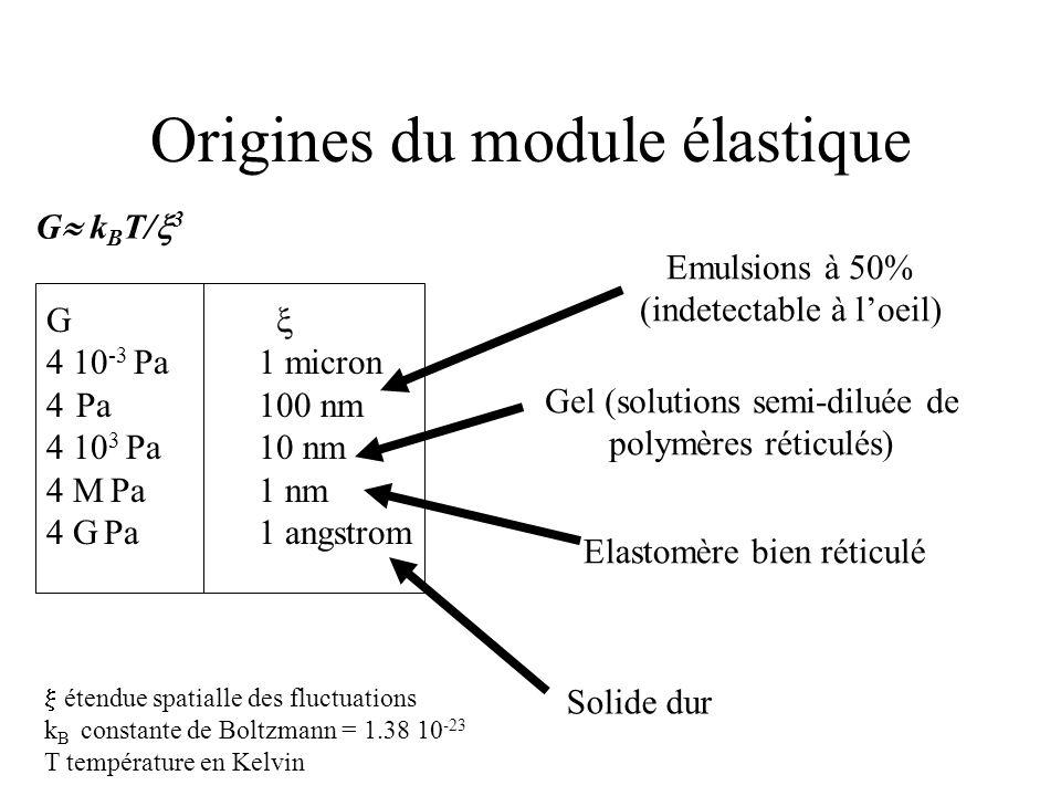 G  k B T/  3 G  4 10 -3 Pa 1 micron 4 Pa 100 nm 4 10 3 Pa 10 nm 4 M Pa 1 nm 4 G Pa 1 angstrom  étendue spatialle des fluctuations k B constante de Boltzmann = 1.38 10 -23 T température en Kelvin Emulsions à 50% (indetectable à l'oeil) Gel (solutions semi-diluée de polymères réticulés) Elastomère bien réticulé Solide dur Origines du module élastique