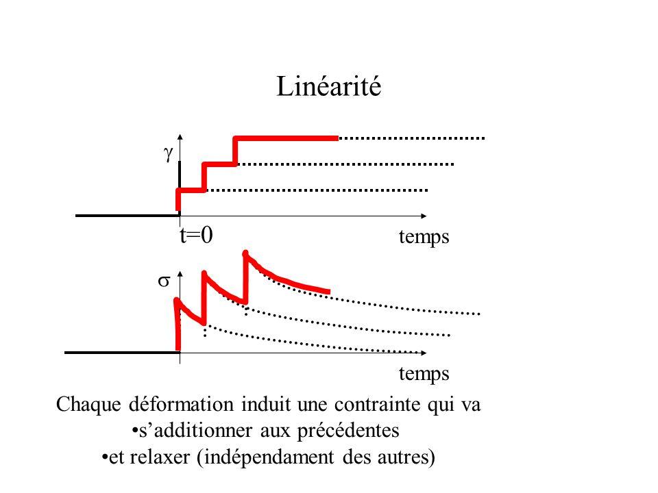 Linéarité temps   t=0 Chaque déformation induit une contrainte qui va s'additionner aux précédentes et relaxer (indépendament des autres)
