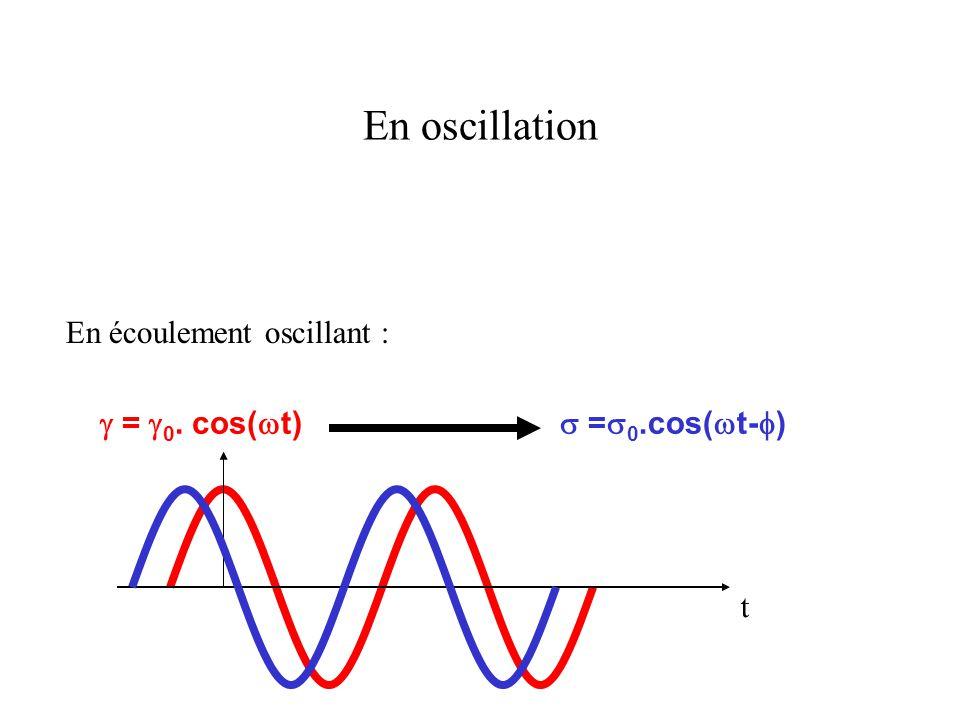 En oscillation En écoulement oscillant :  =  0. cos(  t)  =  0.cos(  t-  ) t
