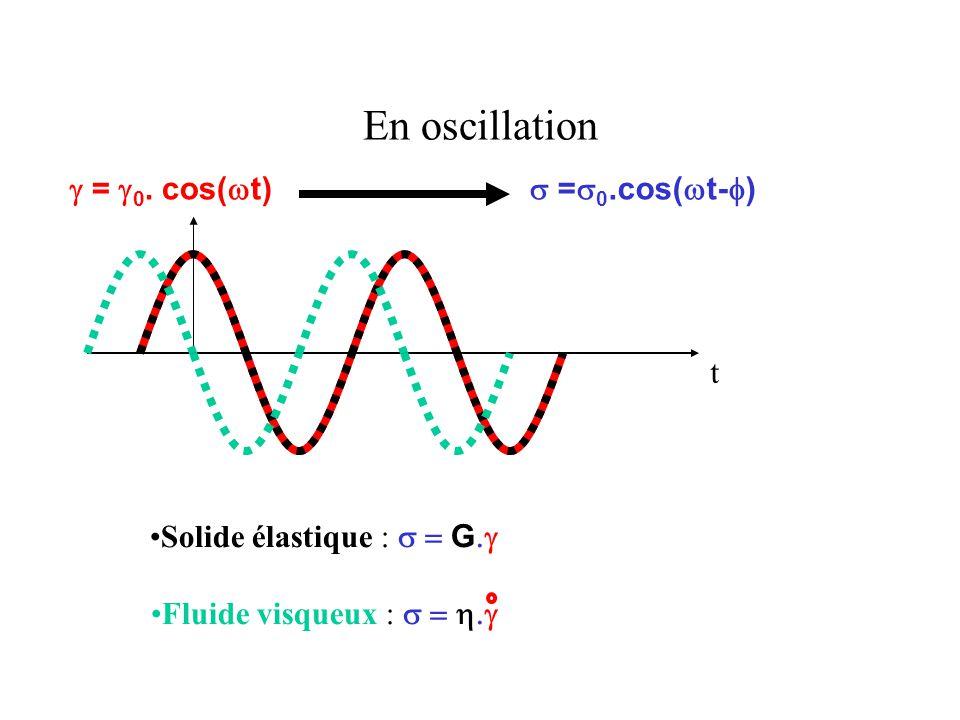 En oscillation  =  0.