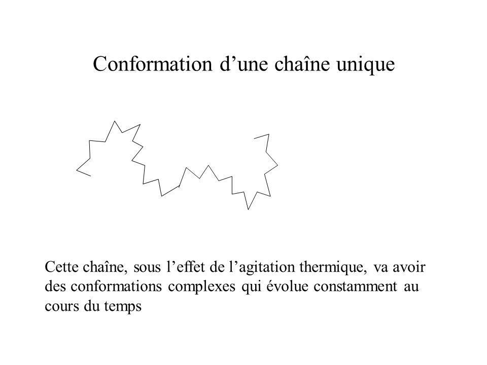 Conformation d'une chaîne unique Cette chaîne, sous l'effet de l'agitation thermique, va avoir des conformations complexes qui évolue constamment au cours du temps