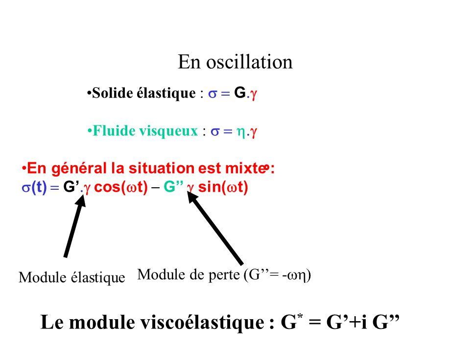 En oscillation Solide élastique :  G  Fluide visqueux :  En général la situation est mixte :  (t)  G'  cos(  t)  G''  sin(  t) Module élastique Module de perte (G''= -  Le module viscoélastique : G * = G'+i G''