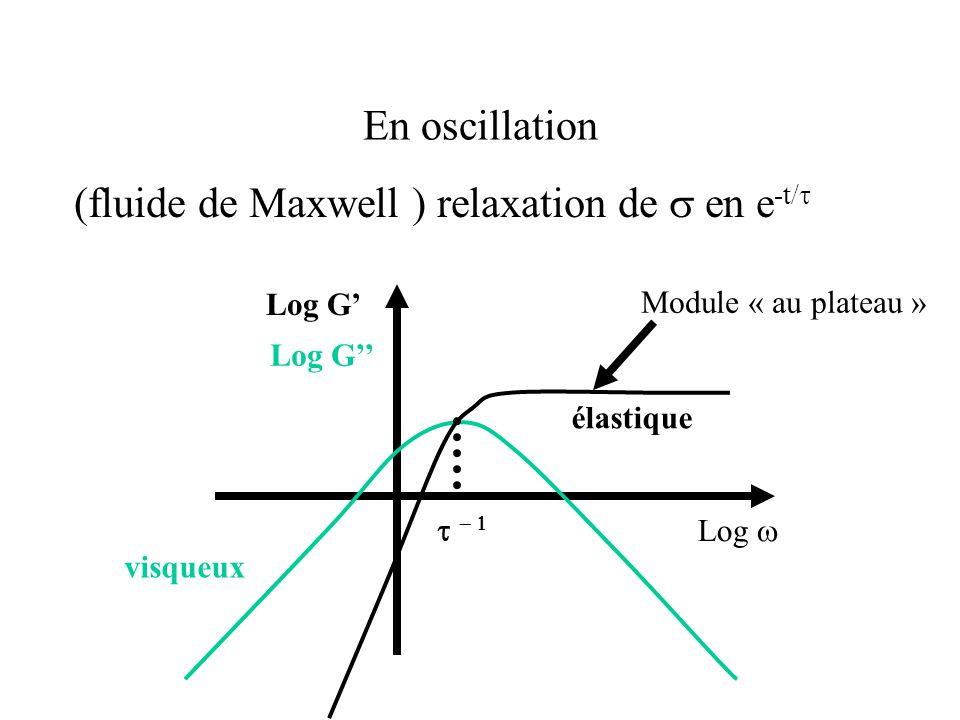 En oscillation (fluide de Maxwell ) relaxation de  en e -t/  Log  Log G' Log G'' Module « au plateau »   visqueux élastique