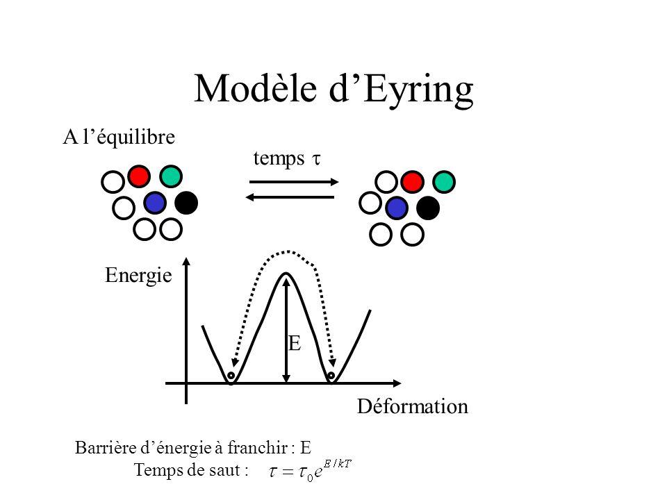 Modèle d'Eyring A l'équilibre temps  Déformation Energie E Barrière d'énergie à franchir : E Temps de saut :
