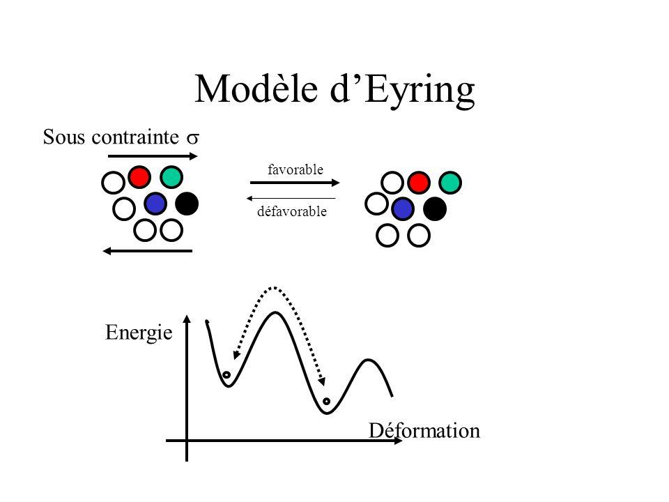 Modèle d'Eyring Sous contrainte  Déformation Energie favorable défavorable