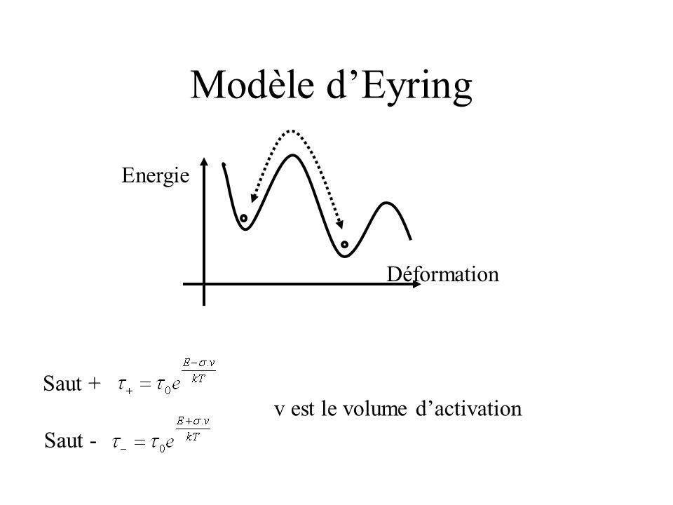 Modèle d'Eyring Déformation Energie Saut + Saut - v est le volume d'activation