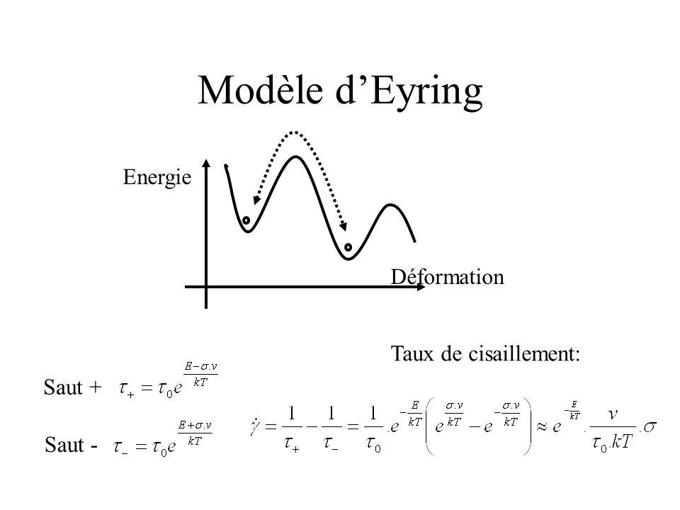 Modèle d'Eyring Déformation Energie Saut + Saut - Taux de cisaillement: