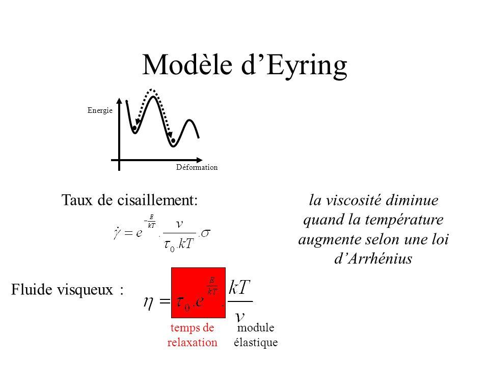 Modèle d'Eyring Déformation Energie Taux de cisaillement: Fluide visqueux : temps de relaxation module élastique la viscosité diminue quand la température augmente selon une loi d'Arrhénius