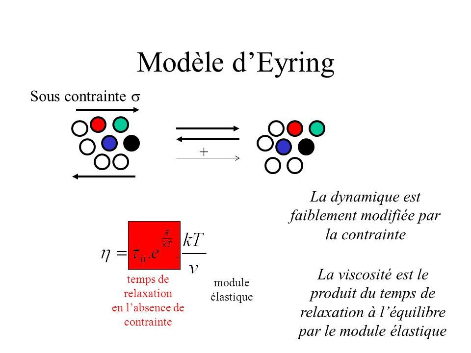 Modèle d'Eyring Sous contrainte  temps de relaxation en l'absence de contrainte module élastique + La dynamique est faiblement modifiée par la contrainte La viscosité est le produit du temps de relaxation à l'équilibre par le module élastique