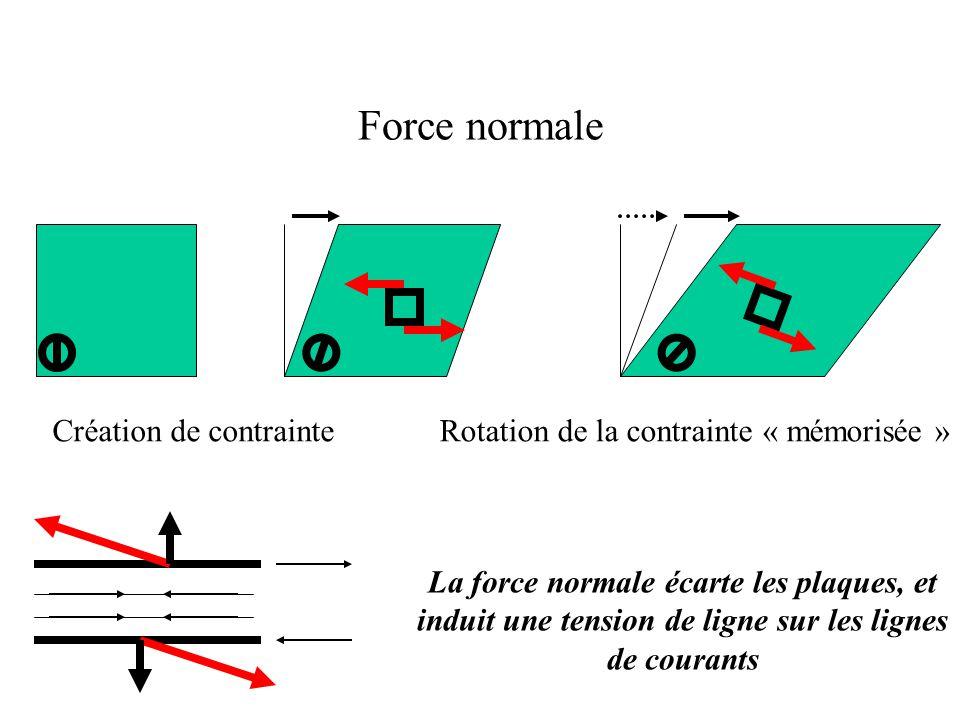 Force normale Création de contrainteRotation de la contrainte « mémorisée » La force normale écarte les plaques, et induit une tension de ligne sur les lignes de courants