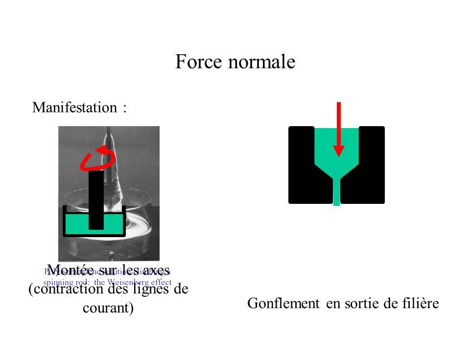 Force normale Manifestation : Montée sur les axes (contraction des lignes de courant) Gonflement en sortie de filière