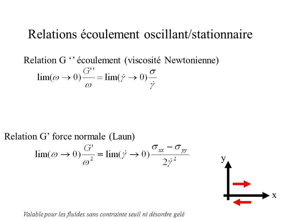 Relations écoulement oscillant/stationnaire x y Relation G '' écoulement (viscosité Newtonienne) Relation G' force normale (Laun) Valable pour les fluides sans contrainte seuil ni désordre gelé