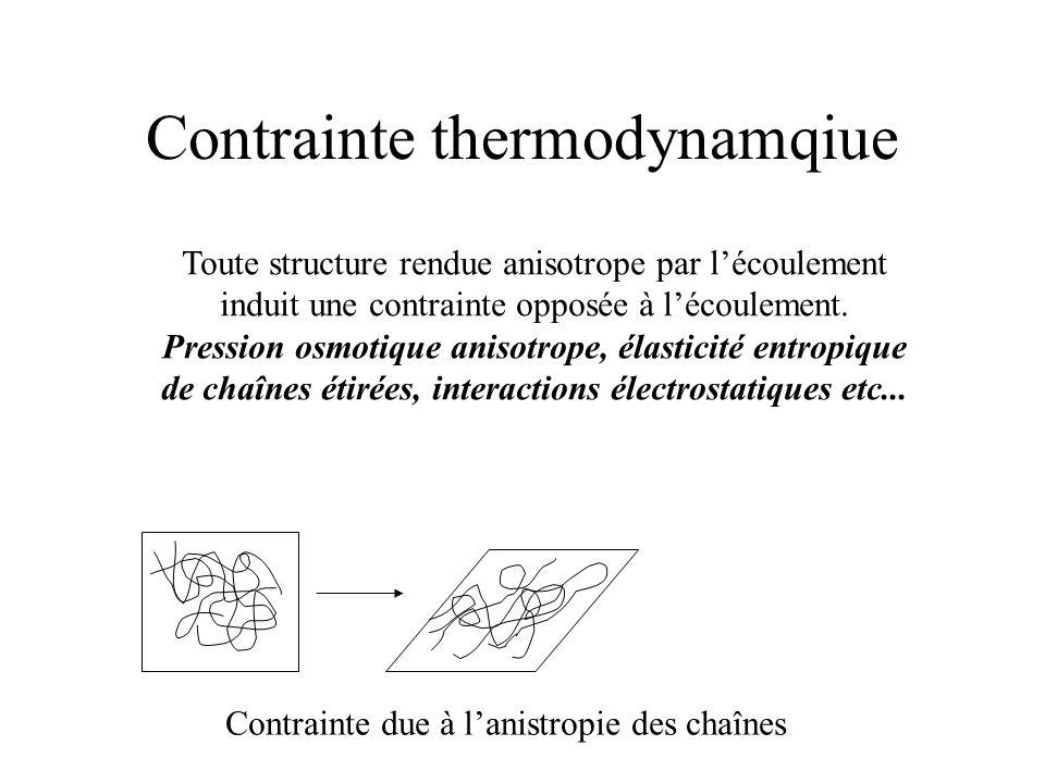 Contrainte thermodynamqiue Toute structure rendue anisotrope par l'écoulement induit une contrainte opposée à l'écoulement.