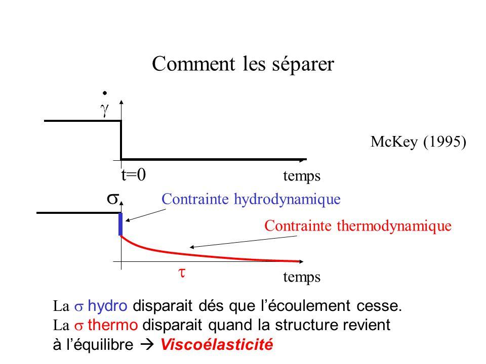 Comment les séparer temps  t=0 Contrainte hydrodynamique  Contrainte thermodynamique McKey (1995) La  hydro disparait dés que l'écoulement cesse.
