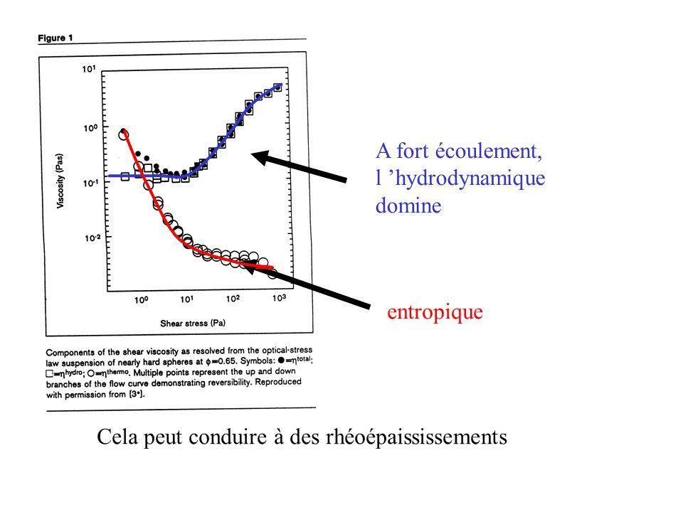 A fort écoulement, l 'hydrodynamique domine entropique Cela peut conduire à des rhéoépaississements