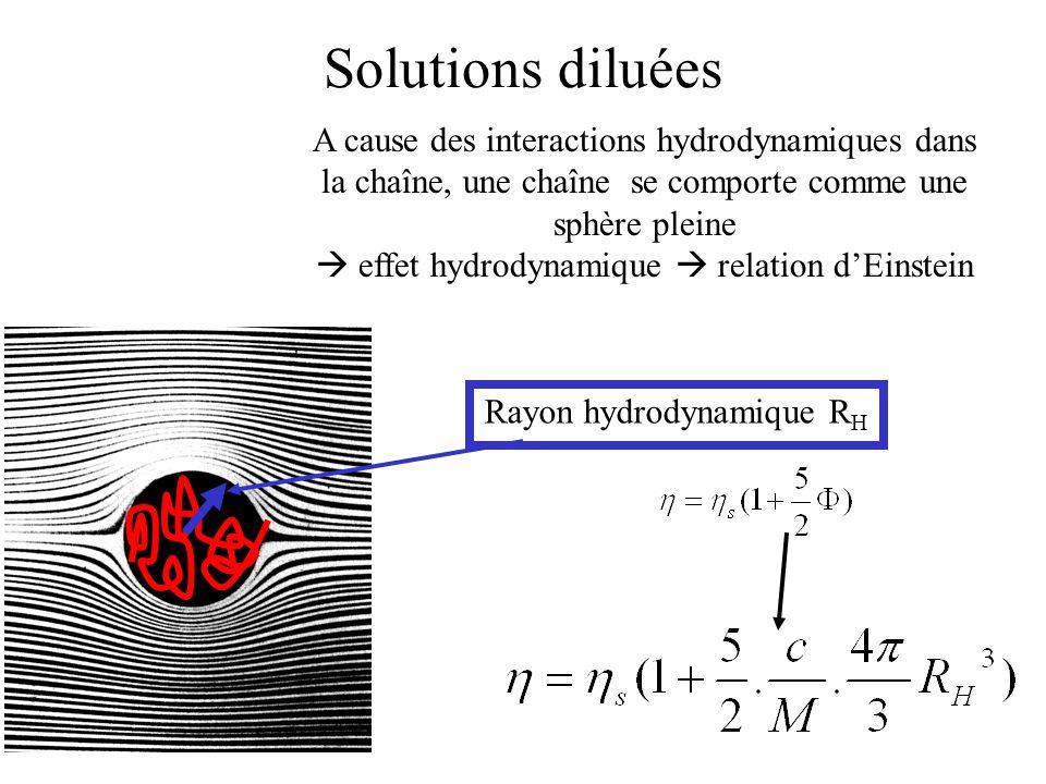 Solutions diluées A cause des interactions hydrodynamiques dans la chaîne, une chaîne se comporte comme une sphère pleine  effet hydrodynamique  relation d'Einstein Rayon hydrodynamique R H