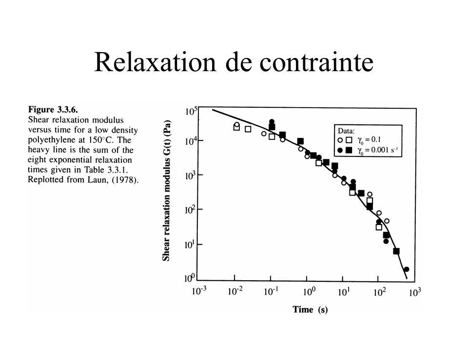 Relaxation de contrainte