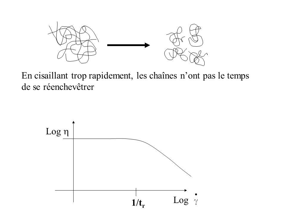 En cisaillant trop rapidement, les chaînes n'ont pas le temps de se réenchevêtrer Log  Log 1/t r