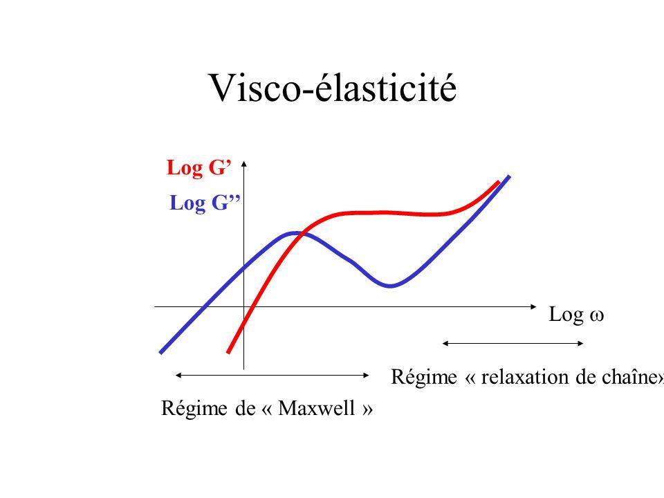 Visco-élasticité Régime de « Maxwell » Régime « relaxation de chaîne» Log G' Log G'' Log 