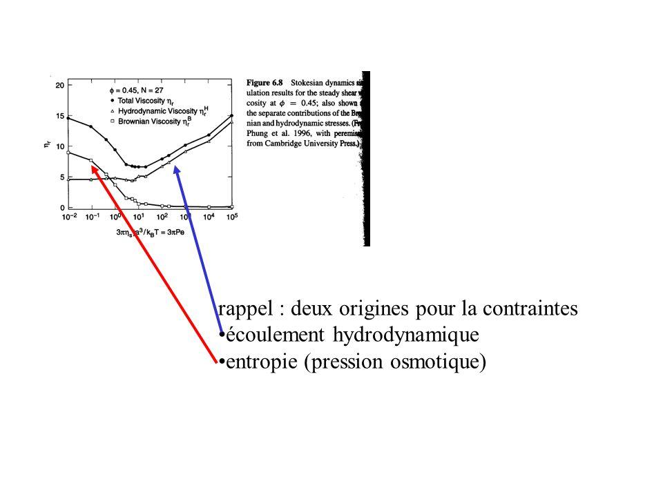 rappel : deux origines pour la contraintes écoulement hydrodynamique entropie (pression osmotique)